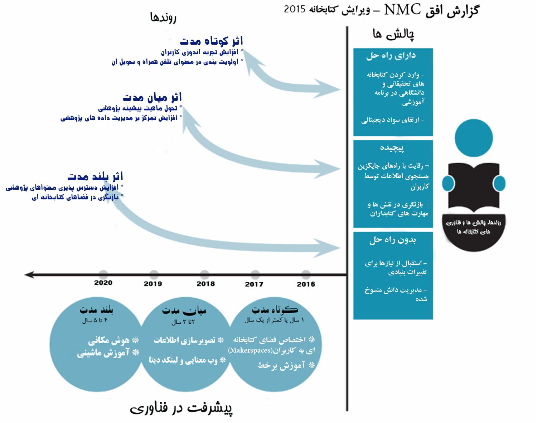 nmc2015_library