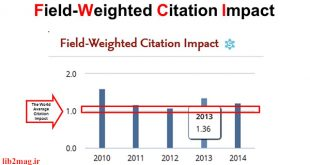 شاخص هایی جذاب از اسکوپوس؛ FWCI (Field-Weighted Citation Impact)، Citation Benchmarking